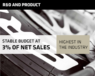 STABLE BUDGET 3% OF NET SALES - HIGHEST IN THE SECTOR