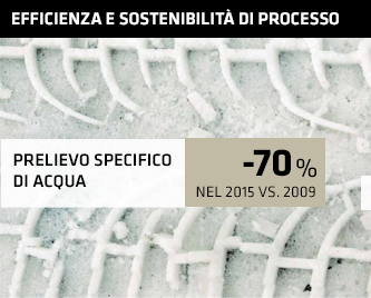 -70%  prelievo specifico di acqua nel 2015 vs. 2009