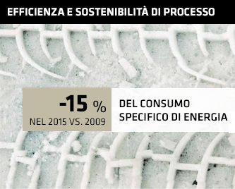 -15% del consumo specifico di energia nel 2015 vs. 2009